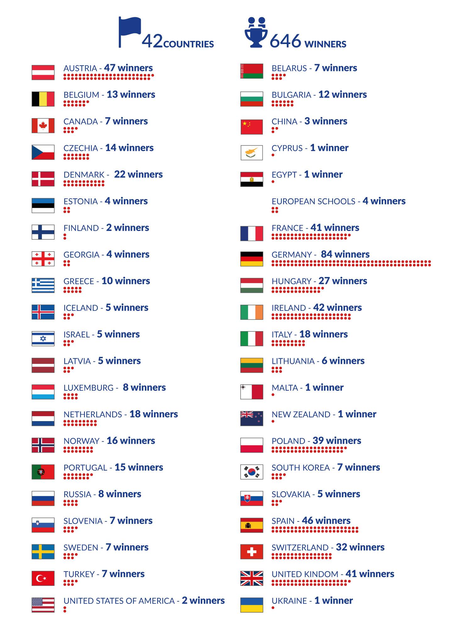 Ganadores de EUCYS 1989-2019 por países