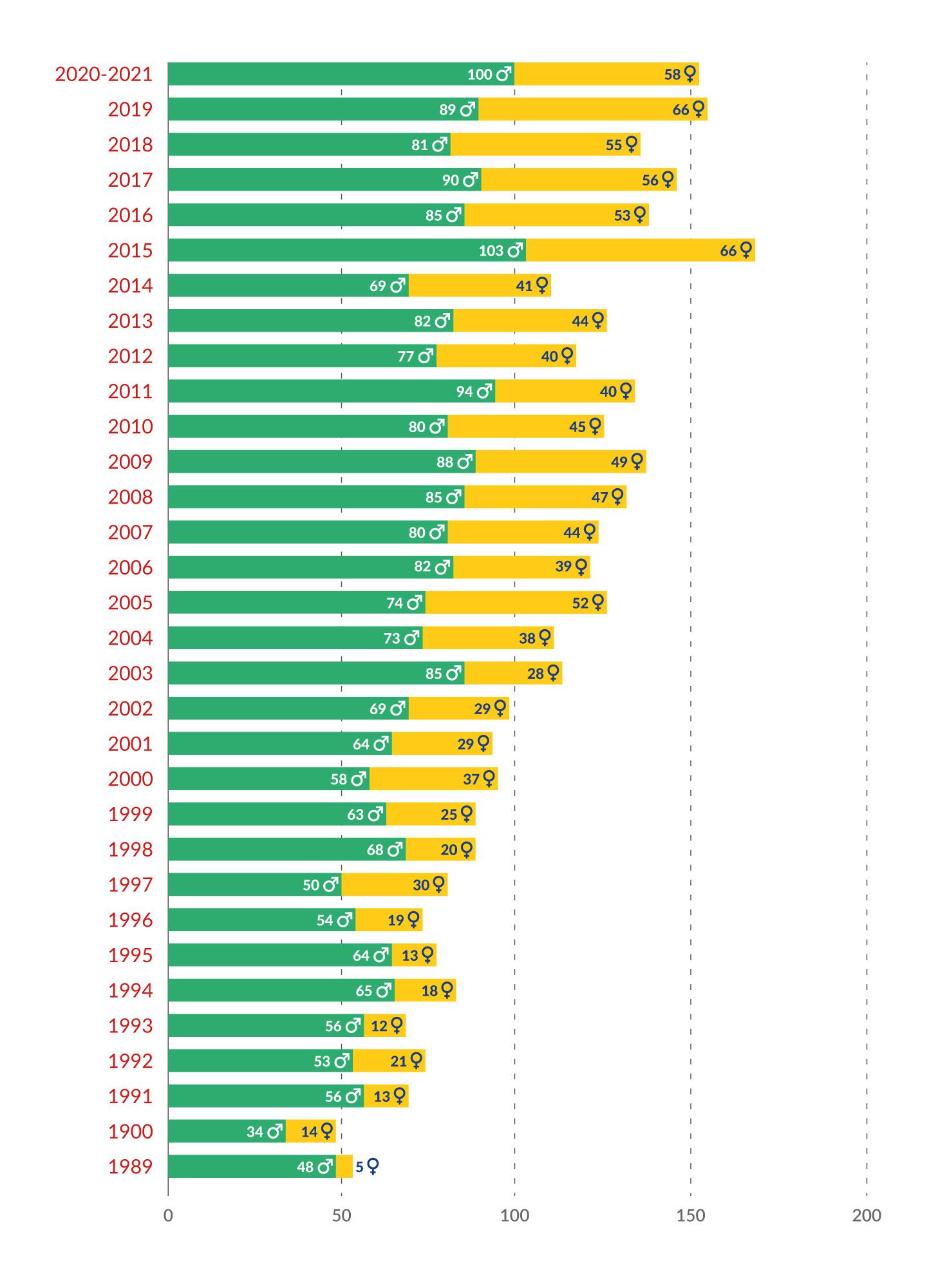 Participantes EUCYS por género 1989-2021