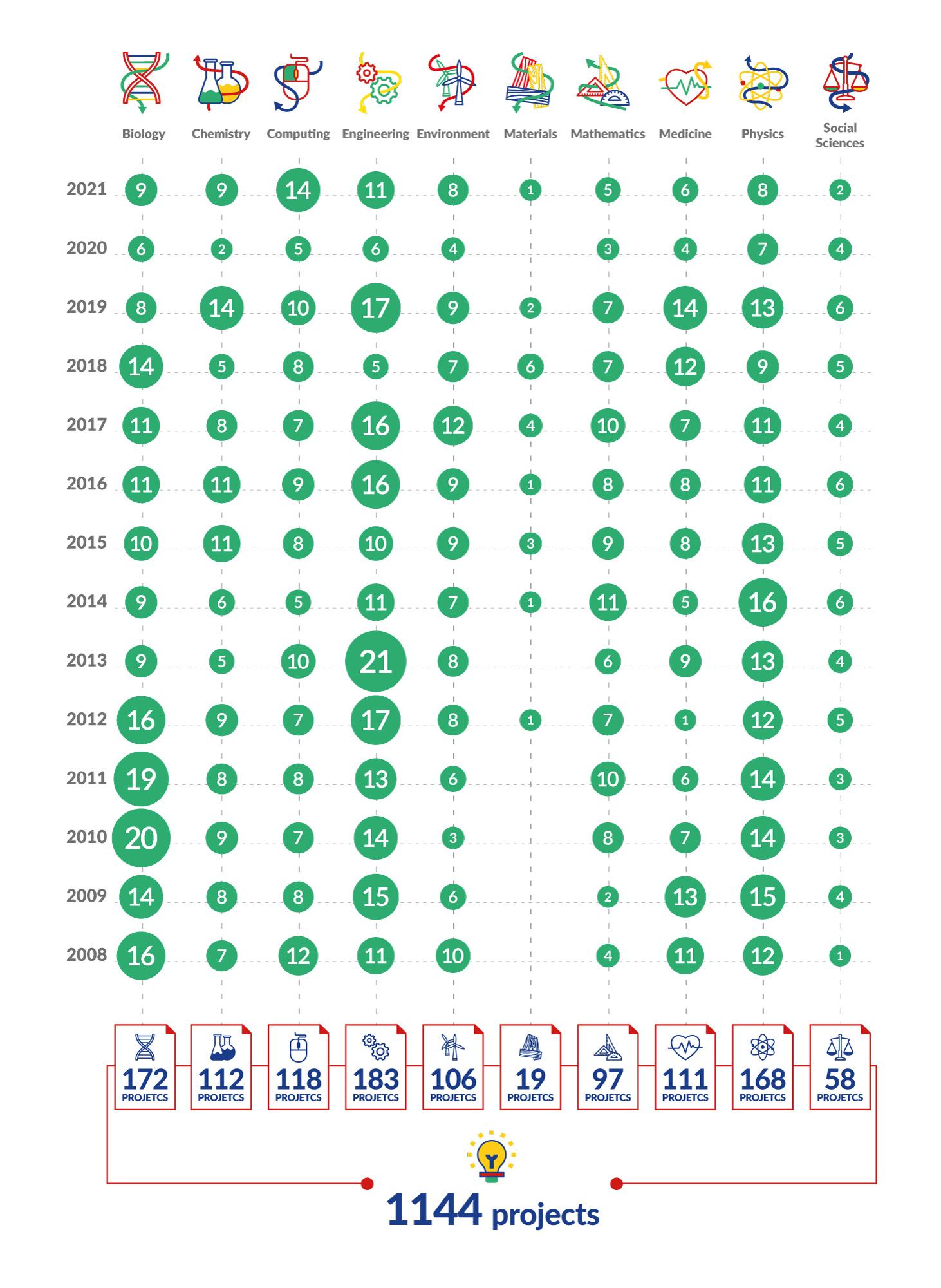 Proyectos EUCYS 2021 por área de conocimiento 2008-2021